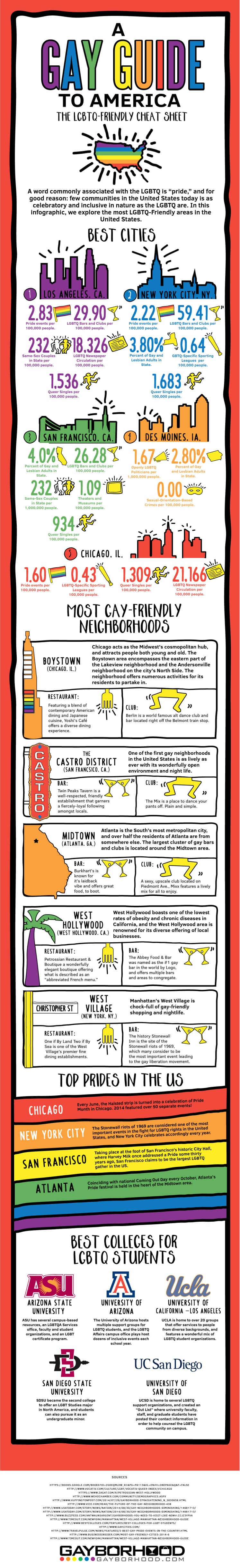 gayborhood guide to america