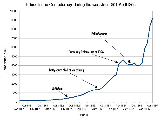 Confederate Dollar experienced a 9000% increase from 1861 - 1865.