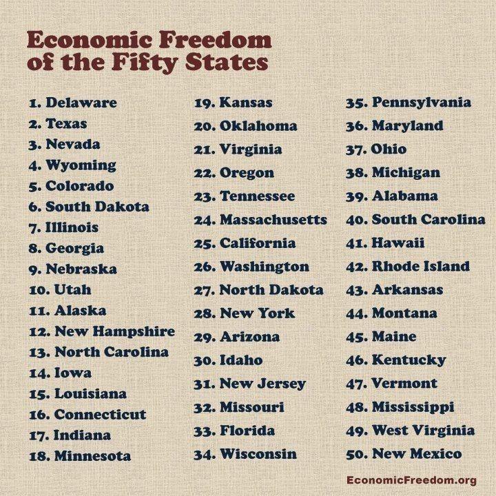 Economic Freedom of States
