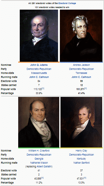 Electoral College 1824