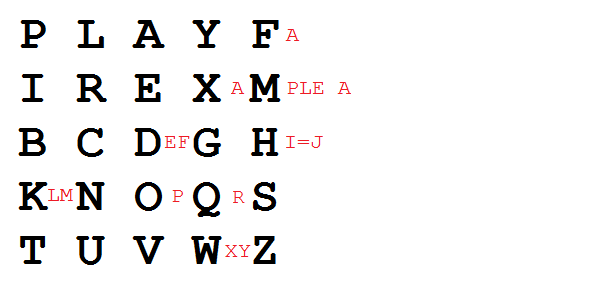 Example of Playfair cipher