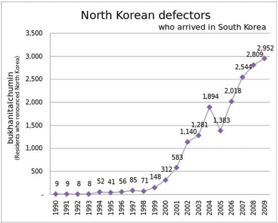 North-Korean-Defectors-South-Korea