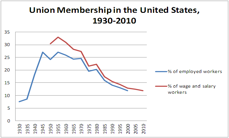 Union members increased during World War 2