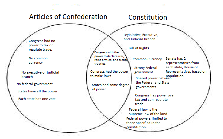 articles-constitution-differences