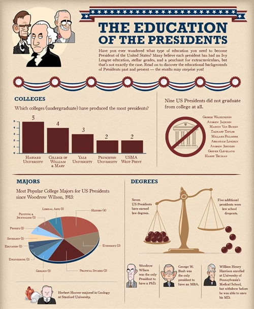 infographic history presidents education