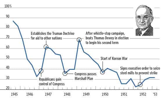 truman-approval-rating